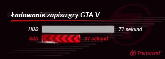 Wykres GTA