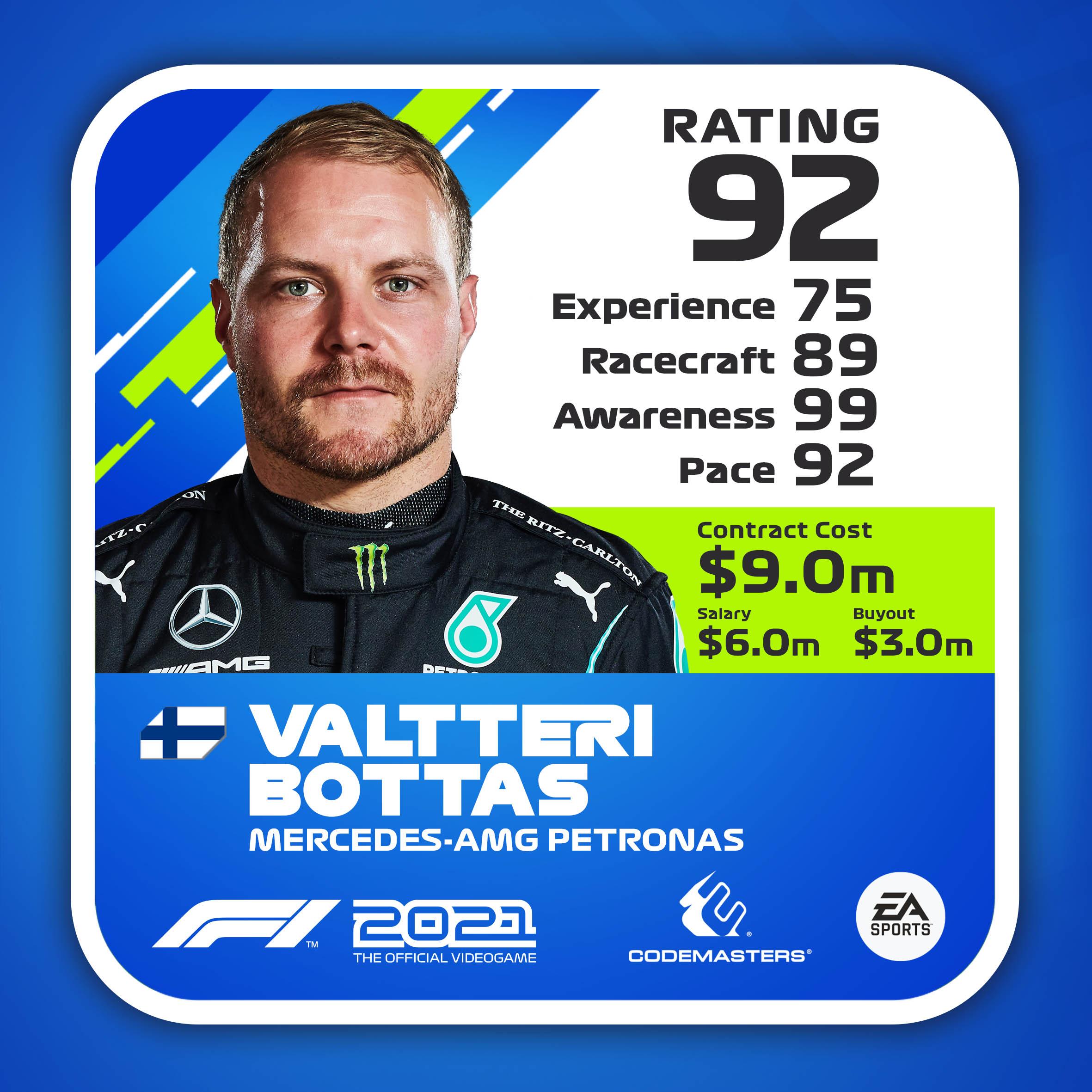 Oceny kierowców F1 2021